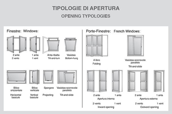 NC 50 STH Opening Typologies