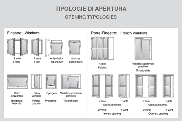 Opening Typologies NC 75 STH-i